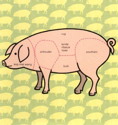 Beenham welk deel van het varken