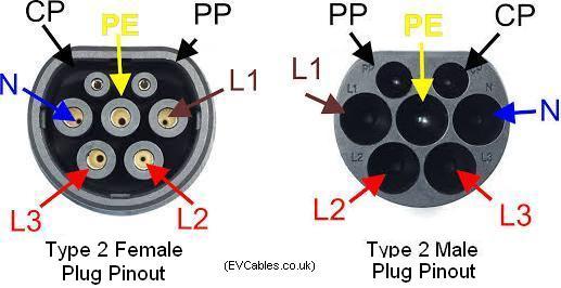 type_2_m+f_pinout  Prong European V Plug Wiring Diagram on