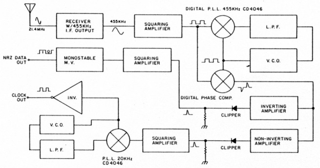 A new pulsed bi phase digital communications system 1 block diagram of the pulsed bpsk demodulator ccuart Choice Image