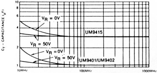 PIN-Dioden als HF-Leistungsschalter