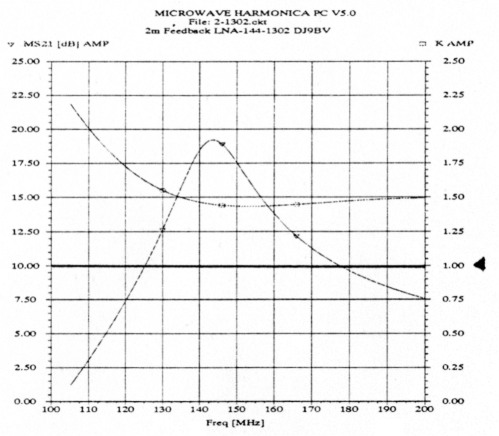 Unconditionally stable LNA for 144 MHz