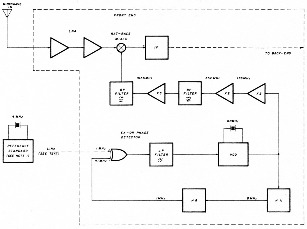 Phase locked loop and frequency