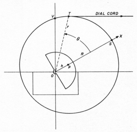 Near Linear Tuning With Dual Eccentric Pulleys