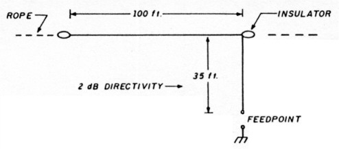 160 meter antenna problems and solutions