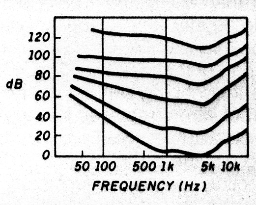 design curves for loudness
