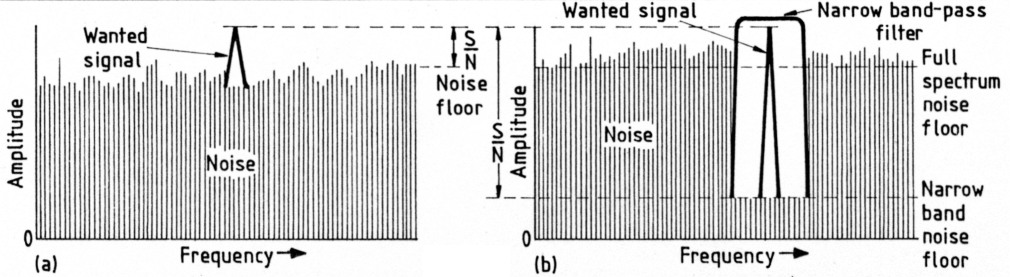 Receiver sensitivity signal and noise