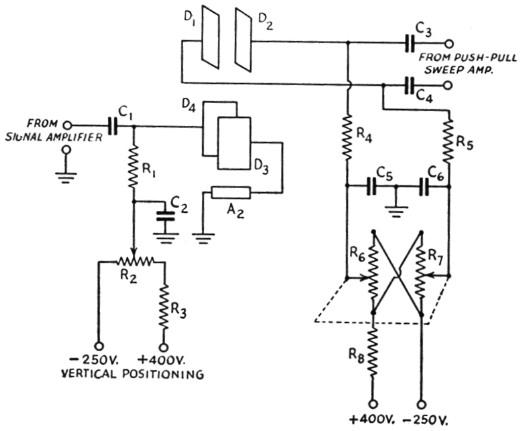 Design of cathode-ray tube circuits