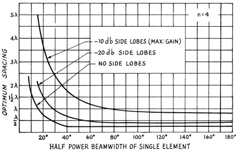 Optimum stacking spacings in antenna arrays