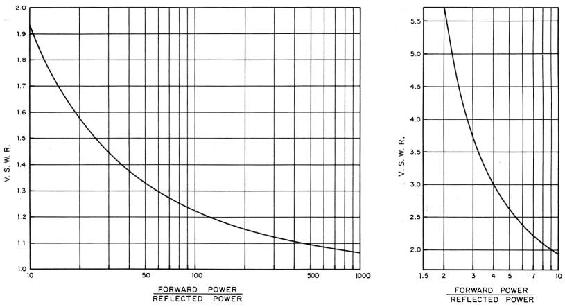 The versatile standing-wave ratio indicator