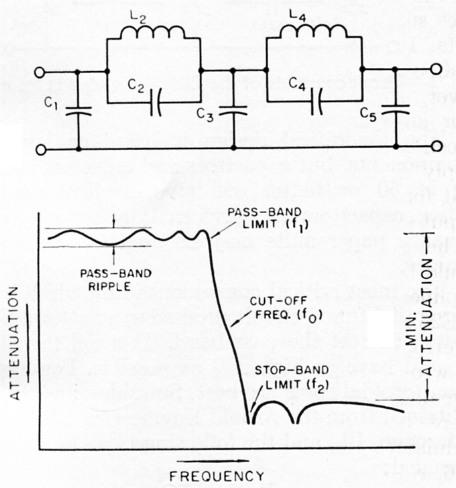 Simple low-pass filter design