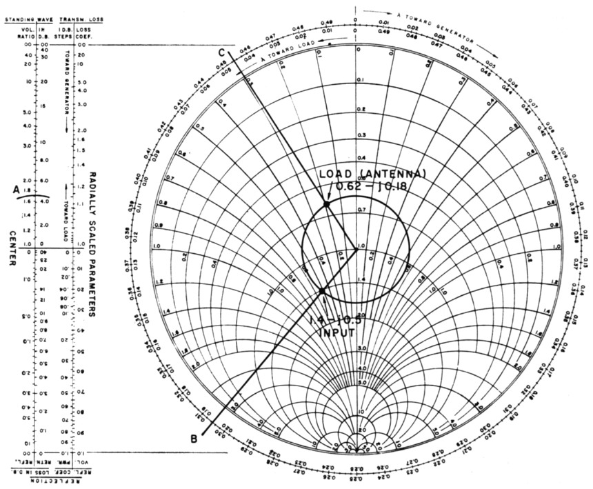 Smith Chart Calculations For The Radio Amateur 2