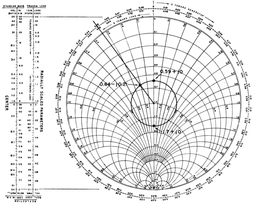 Smith-chart calculations for the radio amateur 2
