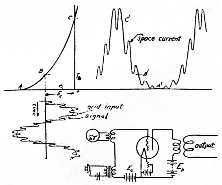 Modulation In Radio Telephony