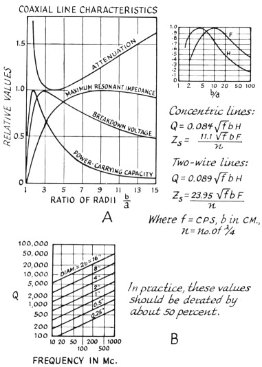 a review of transmission lines as circuit elements