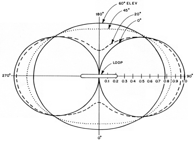loop antenna design equations