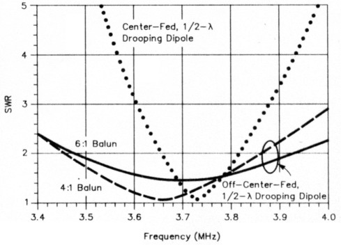 The off-center-fed dipole revisited: a broadband, multiband antenna