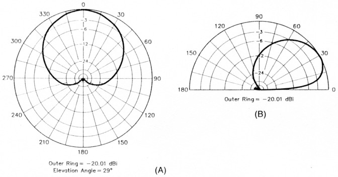 A high-directivity receiving antenna for 3 8 MHz