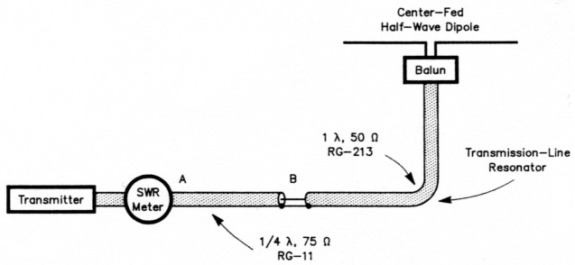 A simple broadband dipole for 80 meters