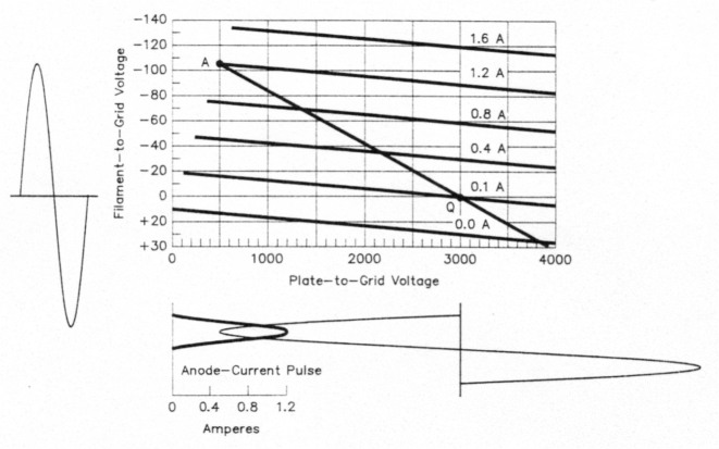 Inside the grounded-grid linear amplifier