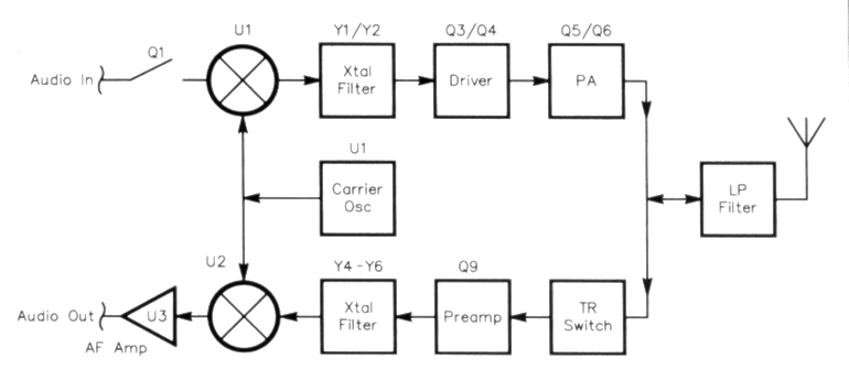 transceiver block diagram related keywords
