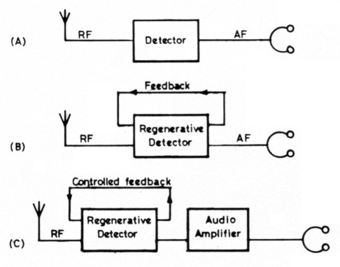 December 2008 Another Electronics Circuit Schematics Diagram likewise  moreover Crystal Radio  lifier Circuit additionally Simple Timer furthermore Simple Audio Pre  lifier. on fm transmitter circuits diagram schematics
