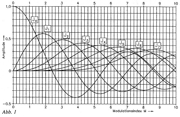 Die Bandbreite von FM-Signalen