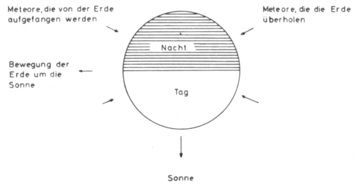 Meteor-Scatter: Theorie und Praxis
