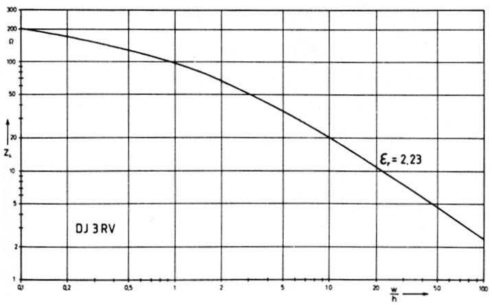 formeln und diagramme zur n herungsweisen berechnung von mikrostreifenleitungen. Black Bedroom Furniture Sets. Home Design Ideas